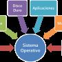 ¿Que es un Sistema Operativo? Todo lo que debes saber