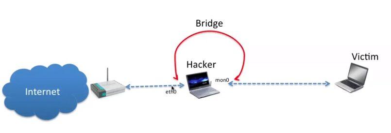 crear red Wifi falsa